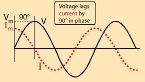 Voltage versus current in capacitor