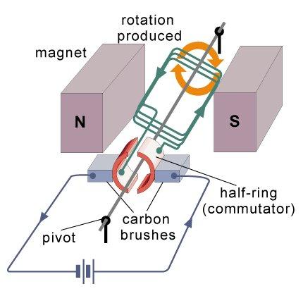 simple electrical motor