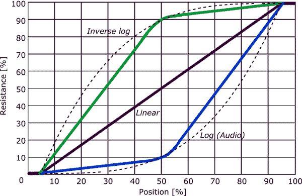 Audio taper pot