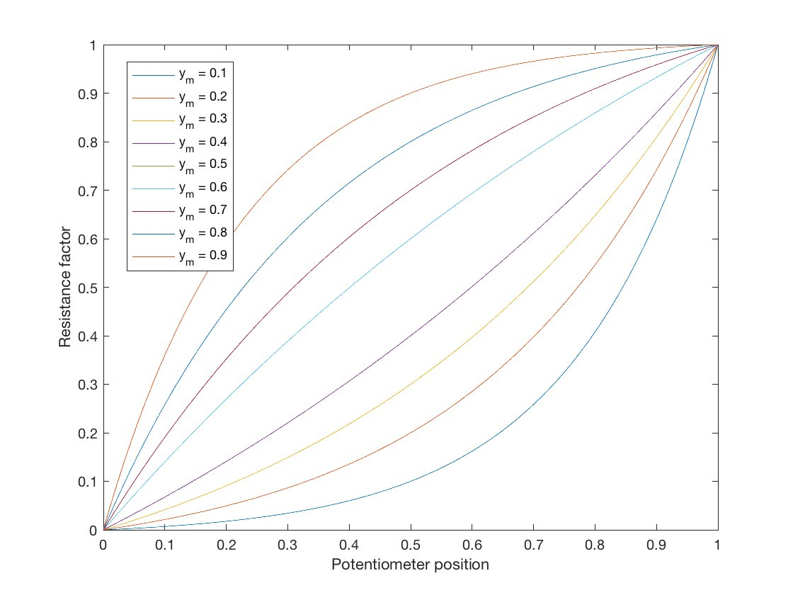 Logarithmic potentiometer laws
